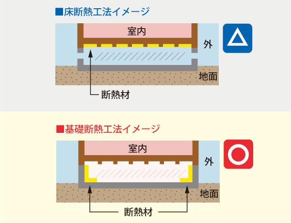 床断熱と基礎断熱の比較イメージ